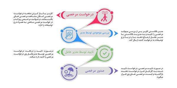 فرایند مرخصی نرم افزار CRM سنا