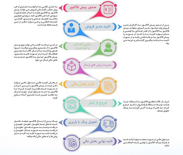 ویژگی های عمومی بهترین نرم افزار CRM فارسی